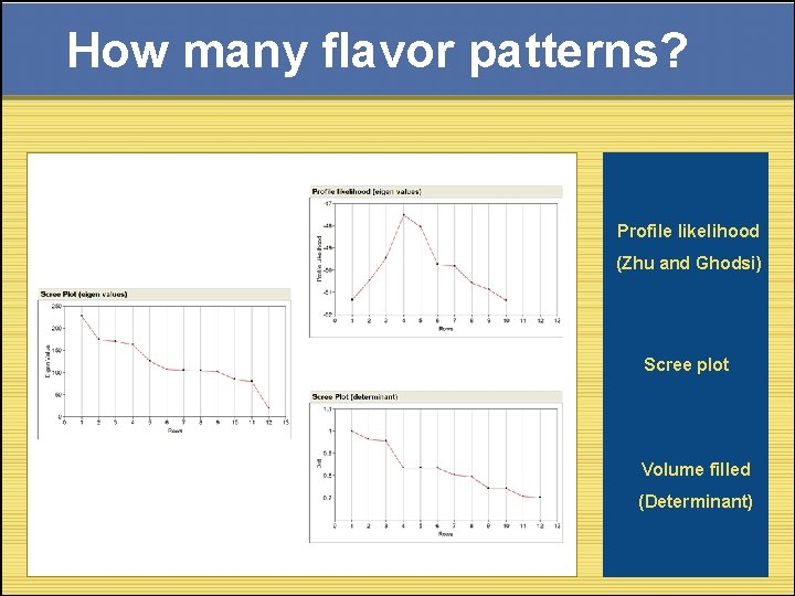 How many flavor patterns? Profile likelihood (Zhu and Ghodsi) Scree plot Volume filled (Determinant)