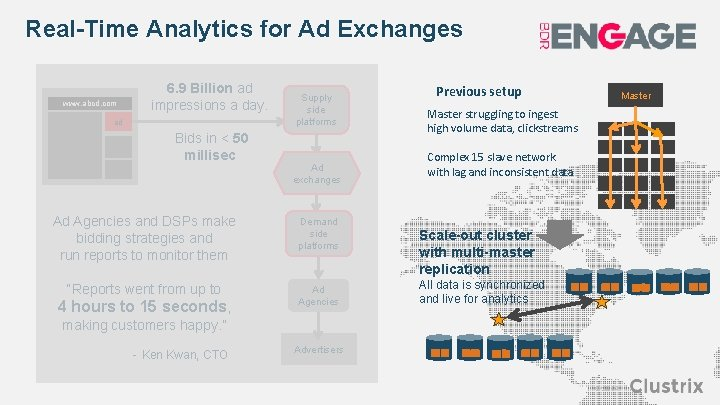 Real-Time Analytics for Ad Exchanges www. abcd. com 6. 9 Billion ad impressions a