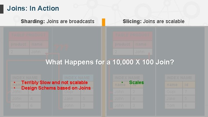 Joins: In Action Sharding: Joins are broadcasts Slicing: Joins are scalable TABLE PRODUCT product