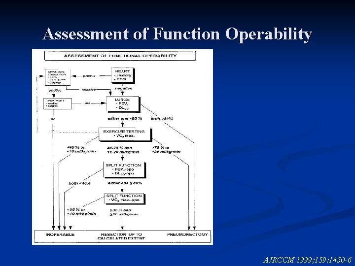 Assessment of Function Operability AJRCCM 1999; 159: 1450 -6