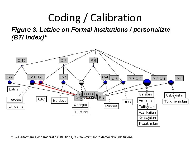 Coding / Calibration Figure 3. Lattice on Formal institutions / personalizm (BTI index)* *P