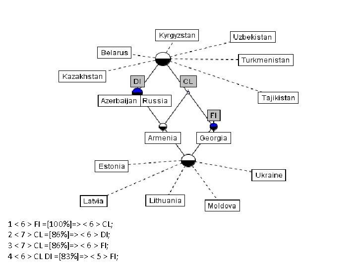 1 < 6 > FI =[100%]=> < 6 > CL; 2 < 7 >