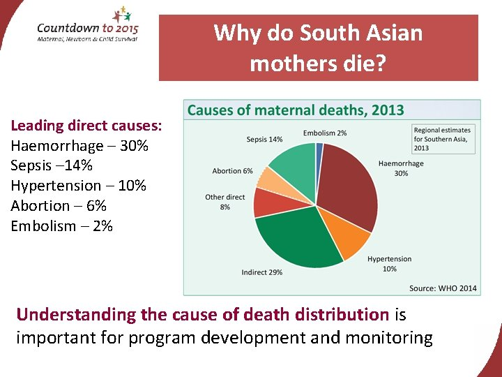 Why do South Asian mothers die? Leading direct causes: Haemorrhage – 30% Sepsis –