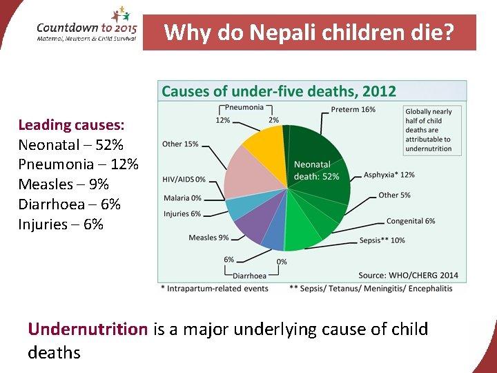 Why do Nepali children die? Leading causes: Neonatal – 52% Pneumonia – 12% Measles