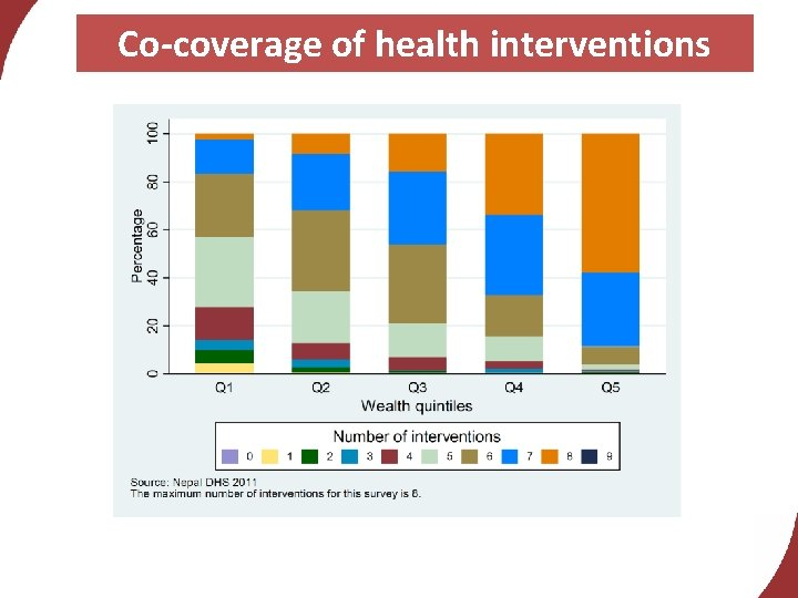 Co-coverage of health interventions