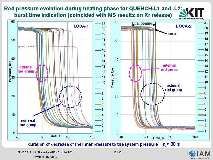 Rod pressure evolution during heating phase for QUENCH-L 1 and -L 2: burst time