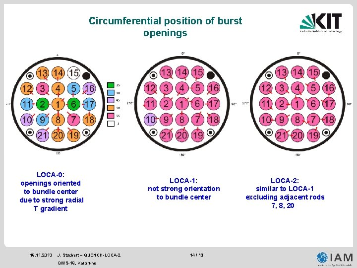 Circumferential position of burst openings LOCA-0: openings oriented to bundle center due to strong