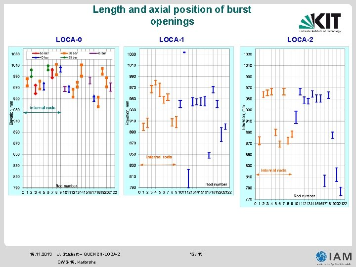 Length and axial position of burst openings LOCA-0 19. 11. 2013 J. Stuckert –