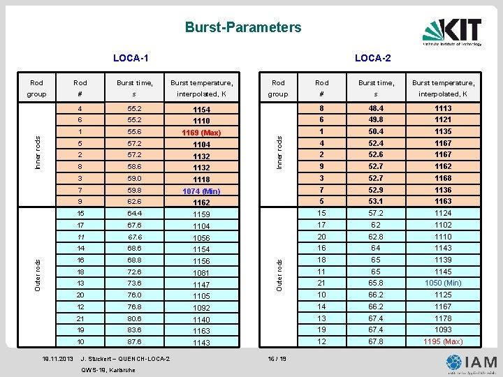 Burst-Parameters LOCA-2 LOCA-1 Burst time, Burst temperature, Rod Burst time, Burst temperature, group #