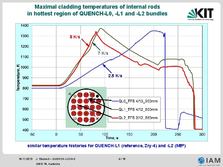 Maximal cladding temperatures of internal rods in hottest region of QUENCH-L 0, -L 1