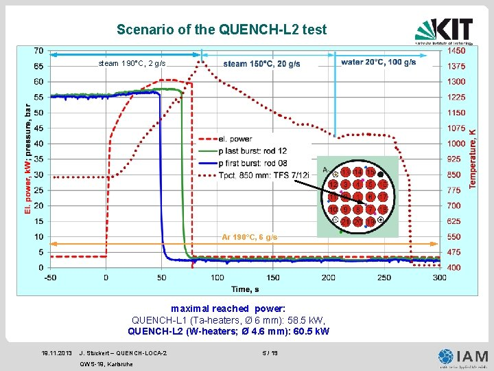Scenario of the QUENCH-L 2 test steam 190°C, 2 g/s Ar 190°C, 6 g/s