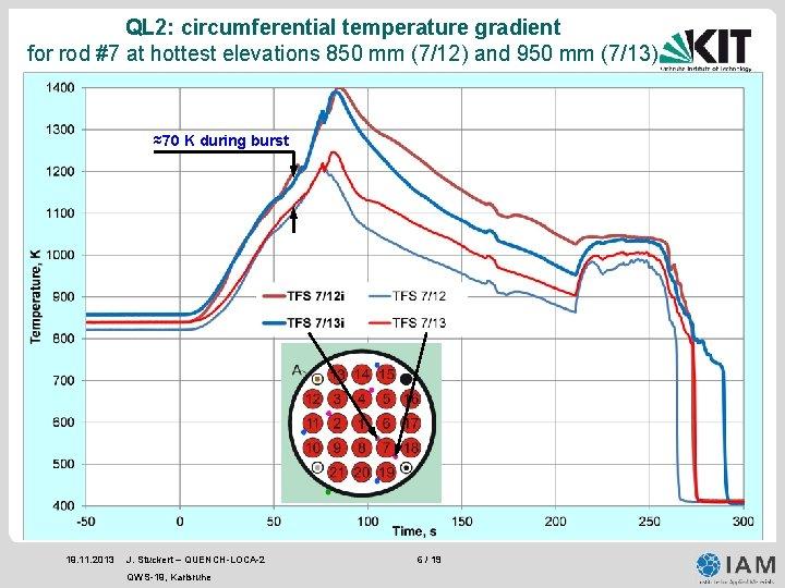 QL 2: circumferential temperature gradient for rod #7 at hottest elevations 850 mm (7/12)