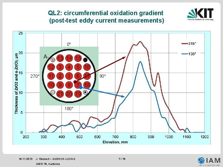 QL 2: circumferential oxidation gradient (post-test eddy current measurements) 0° 270° 90° 180° 19.