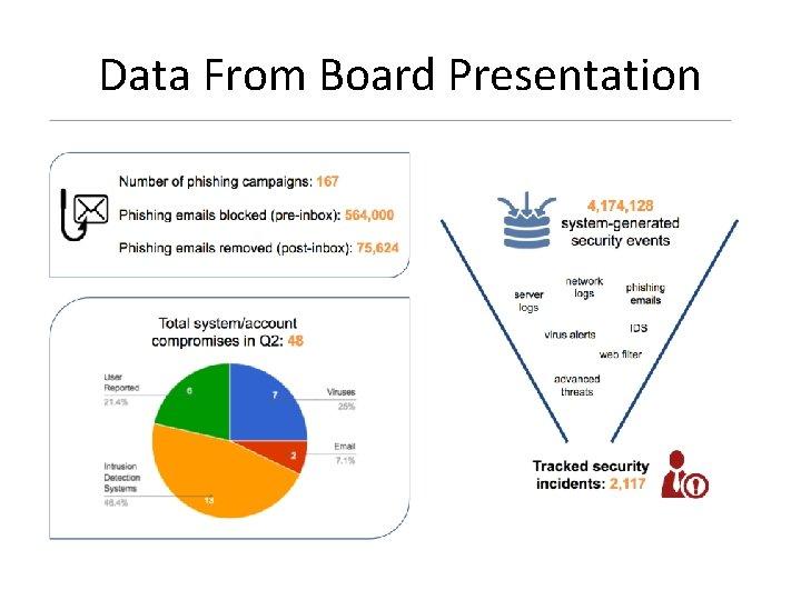 Data From Board Presentation