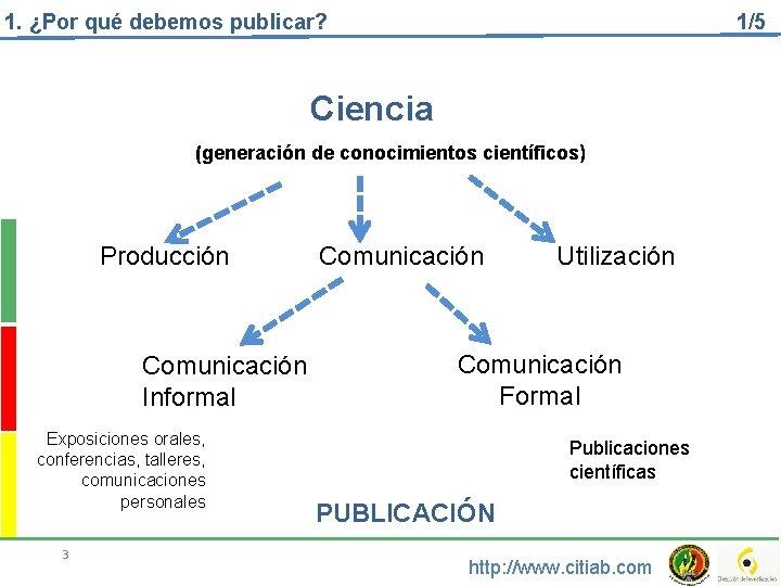 1. ¿Por qué debemos publicar? 1/5 Ciencia (generación de conocimientos científicos) Producción Comunicación Informal