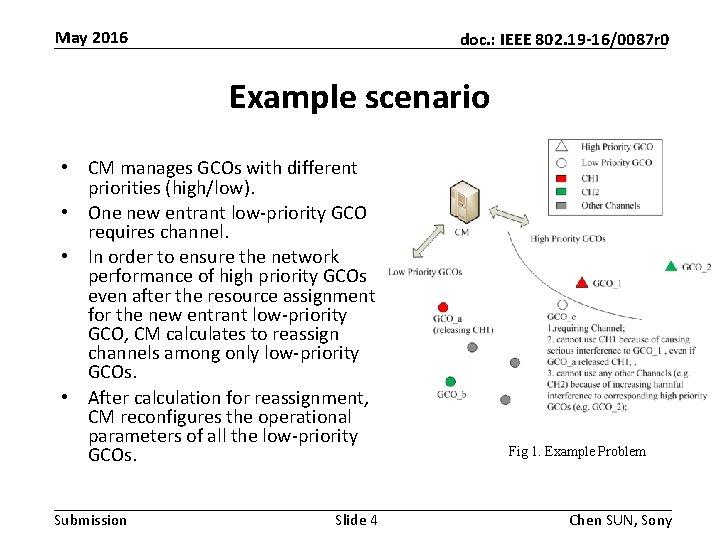 May 2016 doc. : IEEE 802. 19 -16/0087 r 0 Example scenario • CM