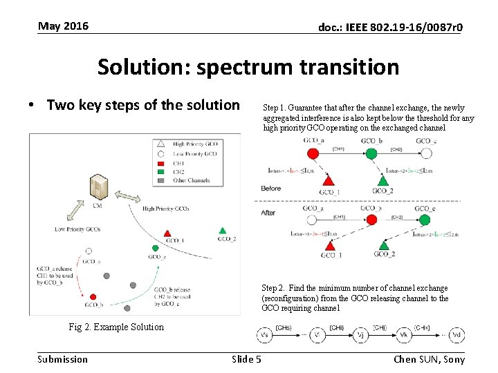 May 2016 doc. : IEEE 802. 19 -16/0087 r 0 Solution: spectrum transition •