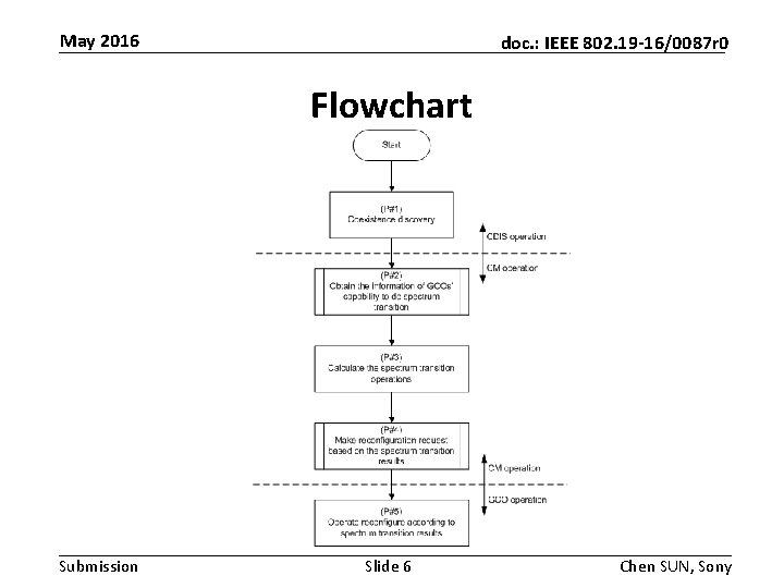 May 2016 doc. : IEEE 802. 19 -16/0087 r 0 Flowchart Submission Slide 6