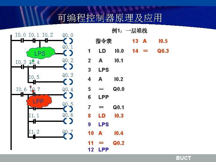 可编程控制器原理及应用 I 0. 0 I 0. 1 I 0. 2 例1:一层堆栈 Q 0. 0