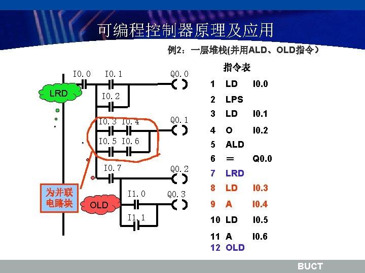 可编程控制器原理及应用 例2:一层堆栈(并用ALD、OLD指令) I 0. 0 LRD I 0. 1 Q 0. 0 I 0.