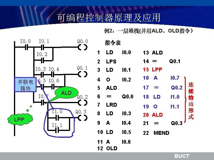 可编程控制器原理及应用 例2:一层堆栈(并用ALD、OLD指令) I 0. 0 I 0. 1 Q 0. 0 I 0. 2