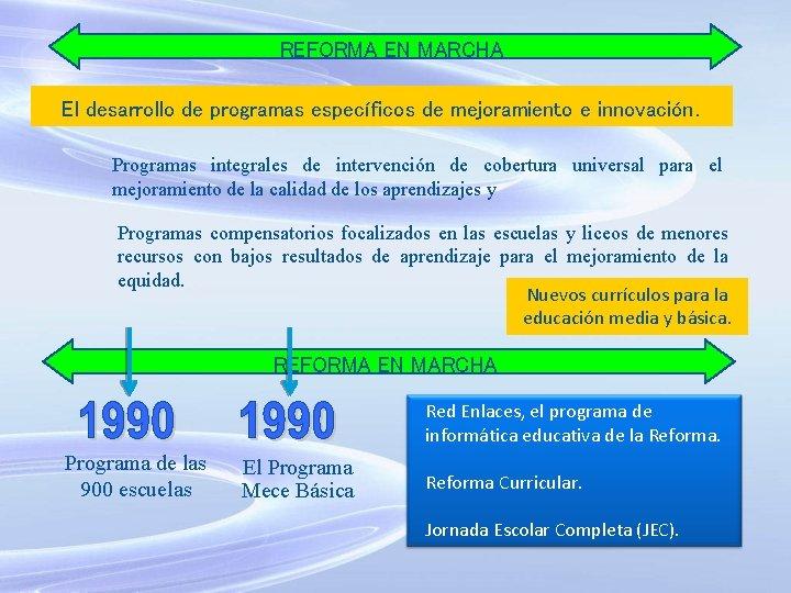 REFORMA EN MARCHA El desarrollo de programas específicos de mejoramiento e innovación. Programas integrales