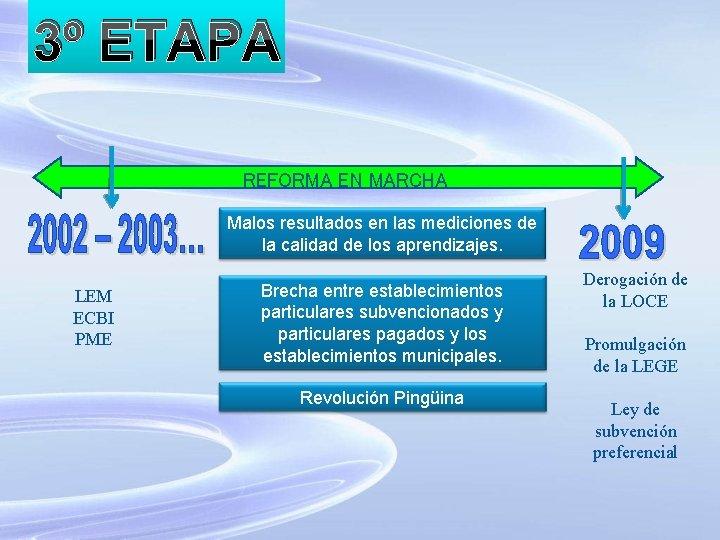 3º ETAPA REFORMA EN MARCHA Malos resultados en las mediciones de la calidad de
