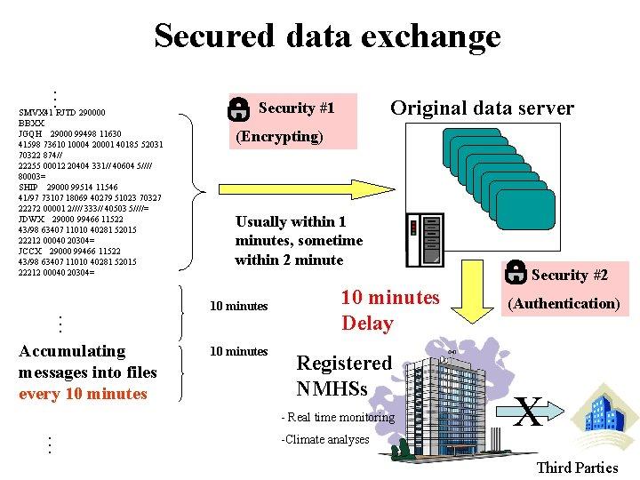 Secured data exchange … SMVX 41 RJTD 290000 BBXX JGQH 29000 99498 11630 41598