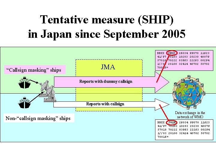 "Tentative measure (SHIP) in Japan since September 2005 ""Callsign masking"" ships JMA BBXX SHIP"