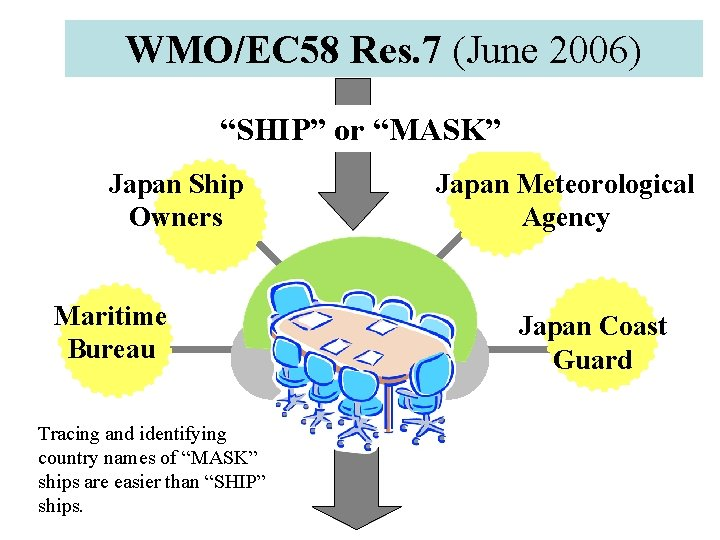 "WMO/EC 58 Res. 7 (June 2006) ""SHIP"" or ""MASK"" Japan Ship Owners Maritime Bureau"