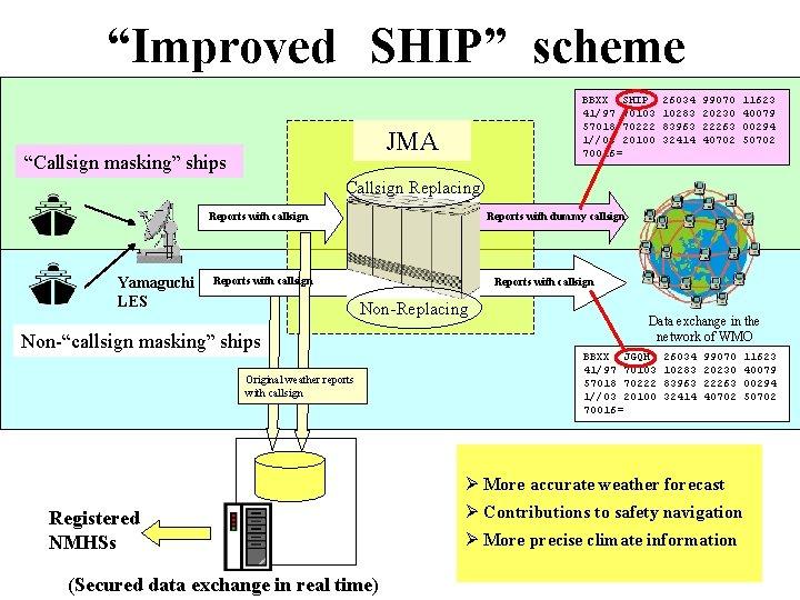 """""""Improved SHIP"""" scheme BBXX SHIP 41/97 70103 57018 70222 1//03 20100 70016= JMA """"Callsign masking"""""""
