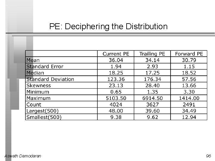 PE: Deciphering the Distribution Aswath Damodaran 96