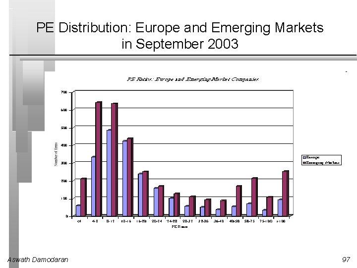 PE Distribution: Europe and Emerging Markets in September 2003 Aswath Damodaran 97