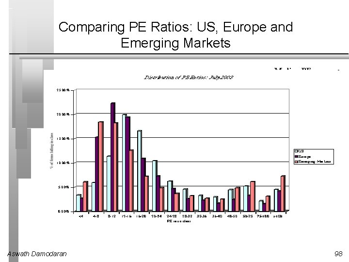 Comparing PE Ratios: US, Europe and Emerging Markets Median PE US = 18. 25