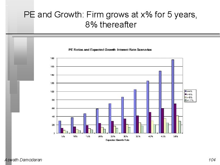 PE and Growth: Firm grows at x% for 5 years, 8% thereafter Aswath Damodaran