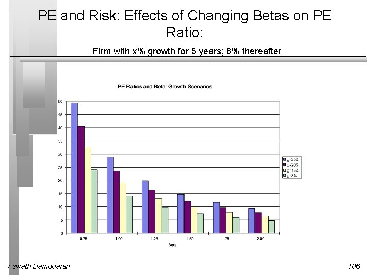 PE and Risk: Effects of Changing Betas on PE Ratio: Firm with x% growth