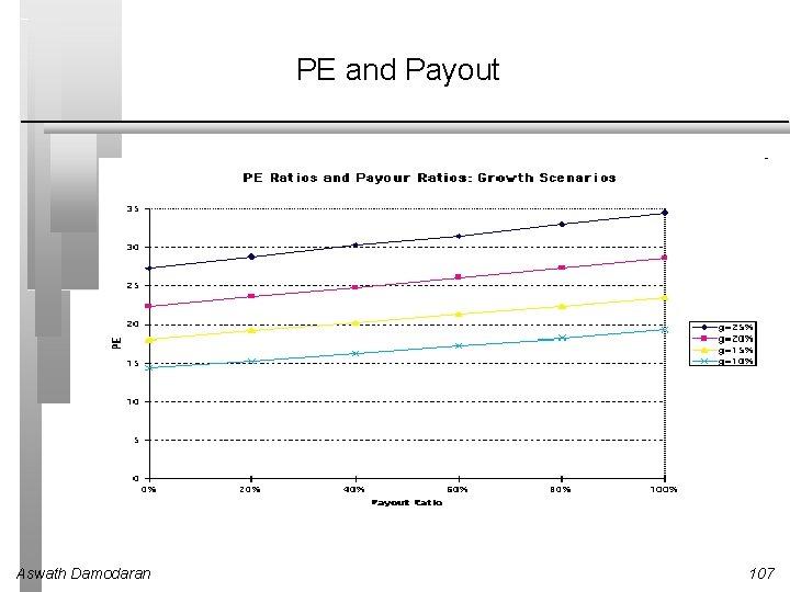PE and Payout Aswath Damodaran 107