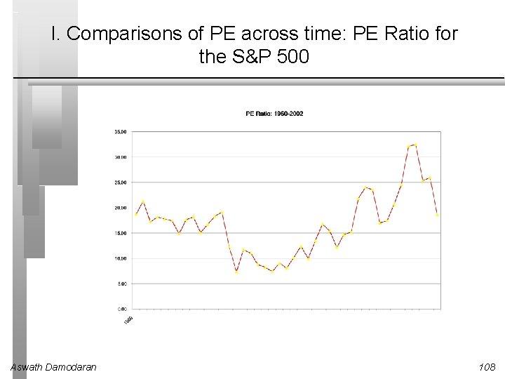 I. Comparisons of PE across time: PE Ratio for the S&P 500 Aswath Damodaran