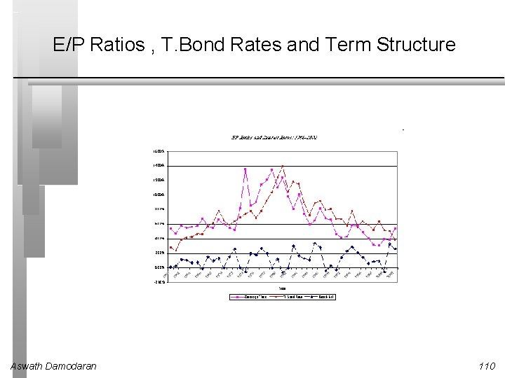 E/P Ratios , T. Bond Rates and Term Structure Aswath Damodaran 110