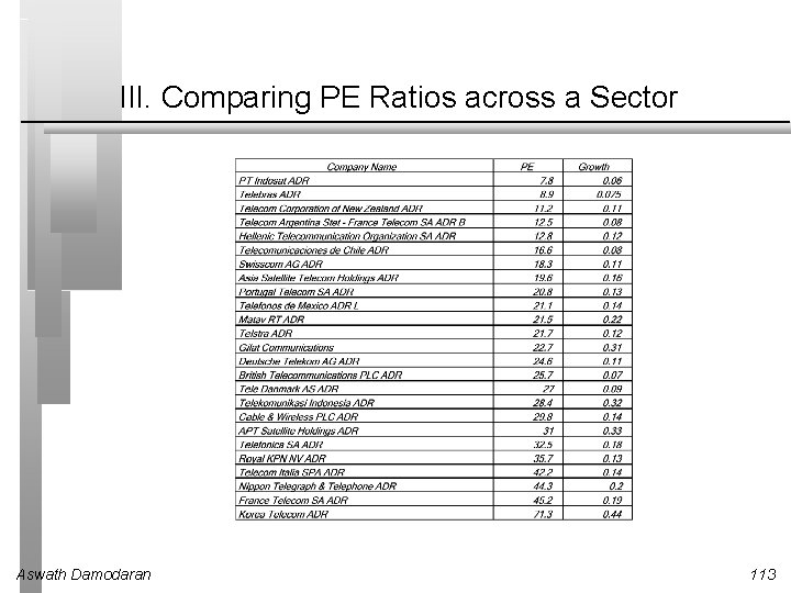 III. Comparing PE Ratios across a Sector Aswath Damodaran 113