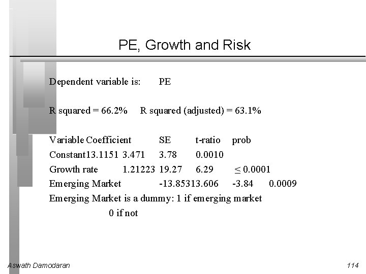 PE, Growth and Risk Dependent variable is: R squared = 66. 2% PE R