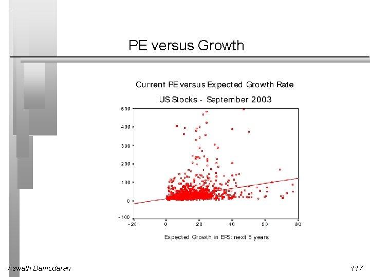 PE versus Growth Aswath Damodaran 117