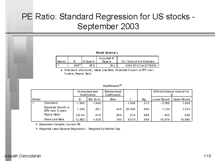 PE Ratio: Standard Regression for US stocks September 2003 Aswath Damodaran 118