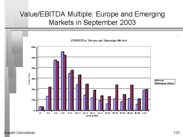 Value/EBITDA Multiple: Europe and Emerging Markets in September 2003 Aswath Damodaran 133
