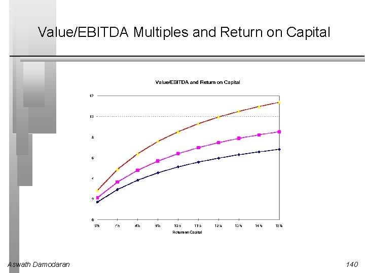 Value/EBITDA Multiples and Return on Capital Aswath Damodaran 140