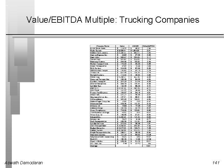 Value/EBITDA Multiple: Trucking Companies Aswath Damodaran 141