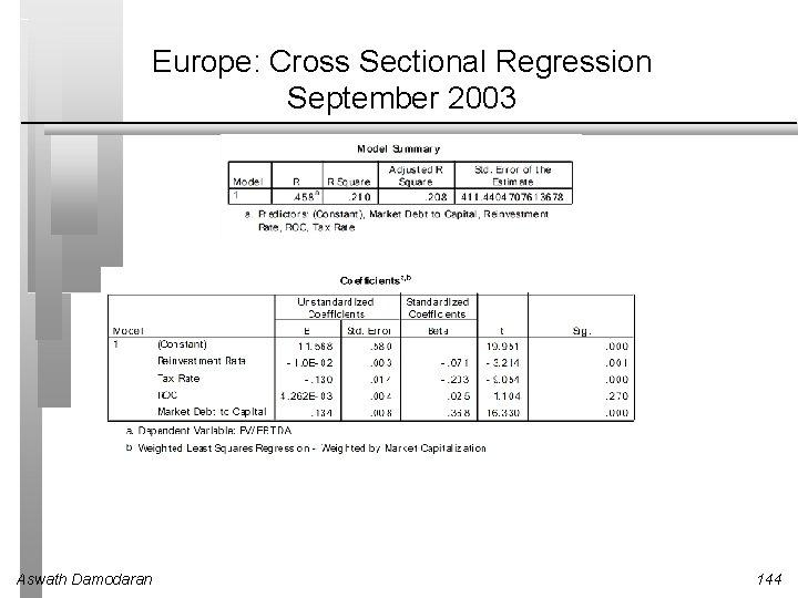 Europe: Cross Sectional Regression September 2003 Aswath Damodaran 144
