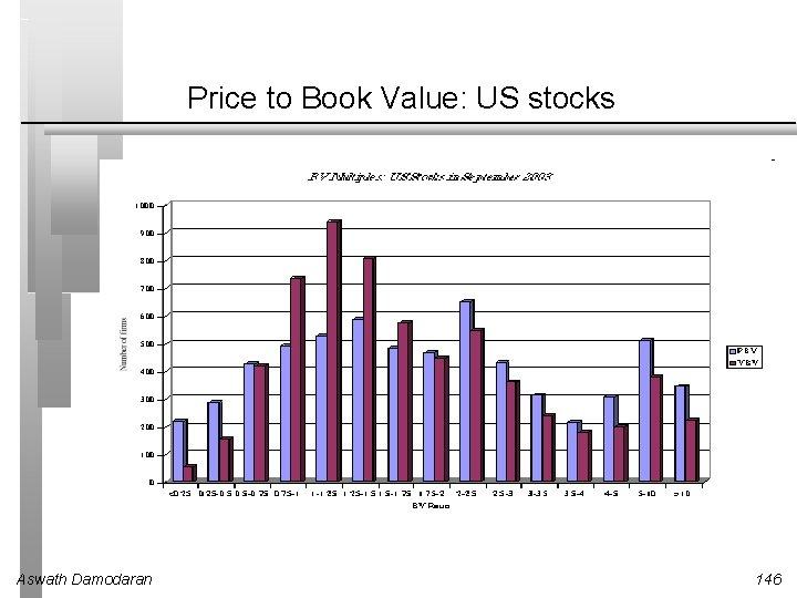 Price to Book Value: US stocks Aswath Damodaran 146