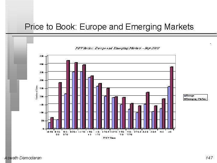 Price to Book: Europe and Emerging Markets Aswath Damodaran 147