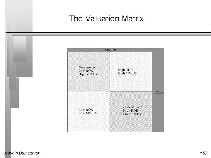 The Valuation Matrix Aswath Damodaran 153